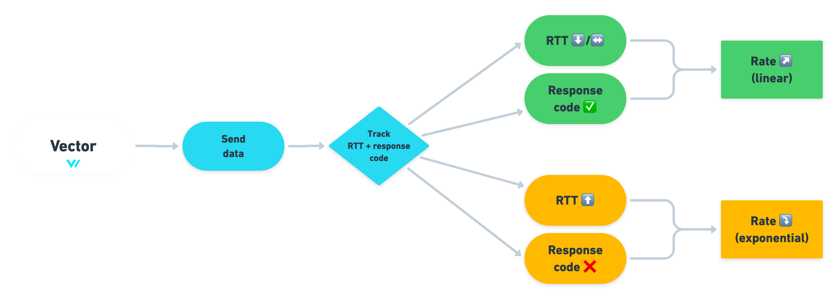 The Adaptive Request Concurrency decision chart
